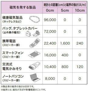 磁気リスト
